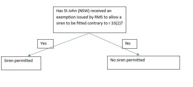 St John (NSW) siren