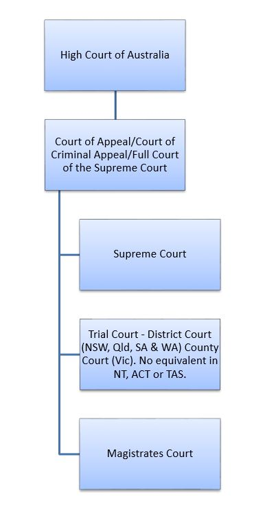court-hierarchy