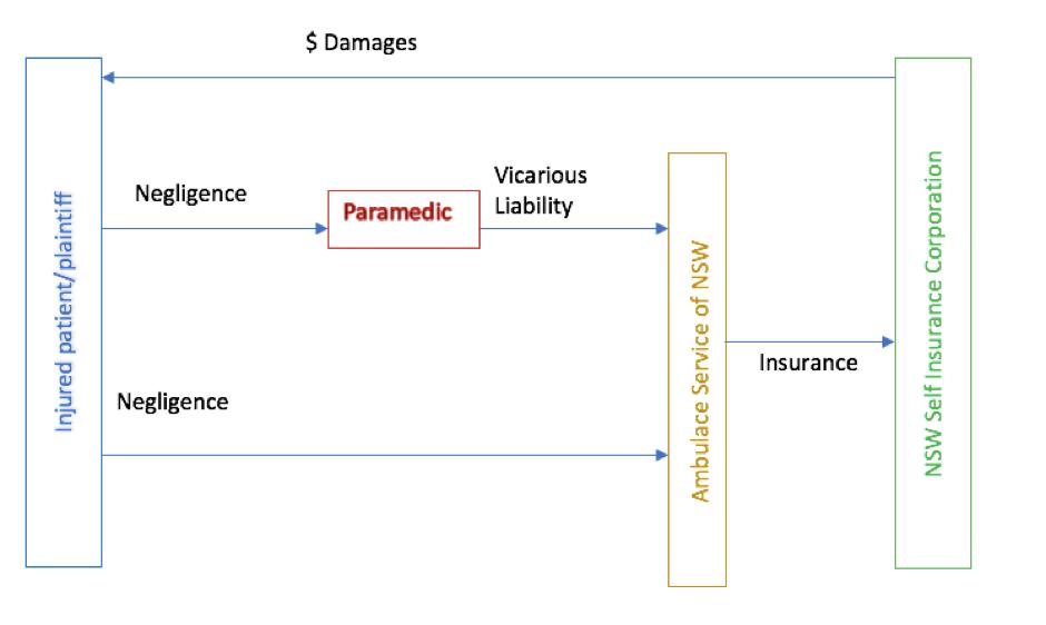 ambulance damage diagram wiring diagrams control 1968 VW Engine Diagram ambulance damage diagram wiring diagrams lose trailer damage diagram ambulance damage diagram